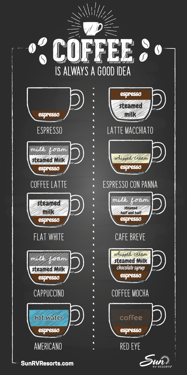 English In Italian: Types Of Coffee Drinks [Infographic]